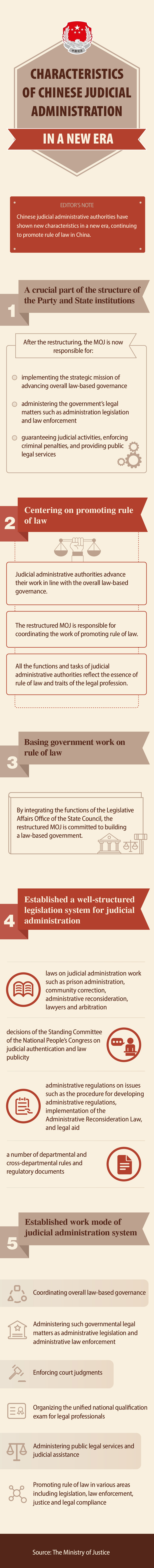 司法行政改革1111_图表.jpg