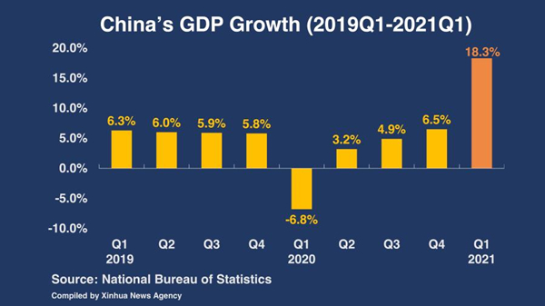 Strong start to 2021, China economy powers ahead for high-quality growth