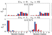 Shanxi University makes crucial progress in quantum simulation