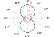 SXU researchers publish on quantum precision measurements