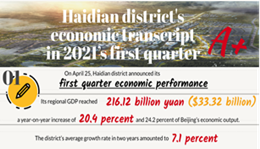 Haidian district's economic transcript in 2021's first quarter 1.png