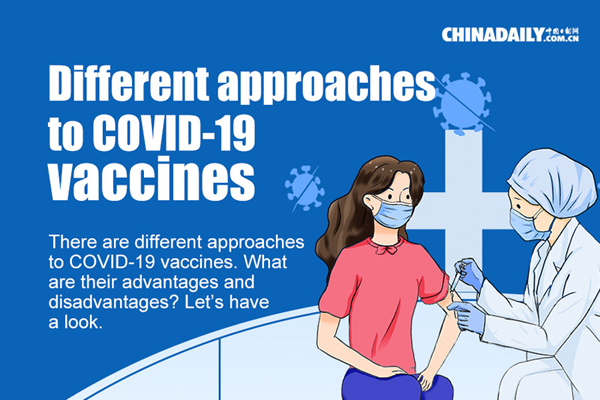 Different approaches to COVID-19 vaccines