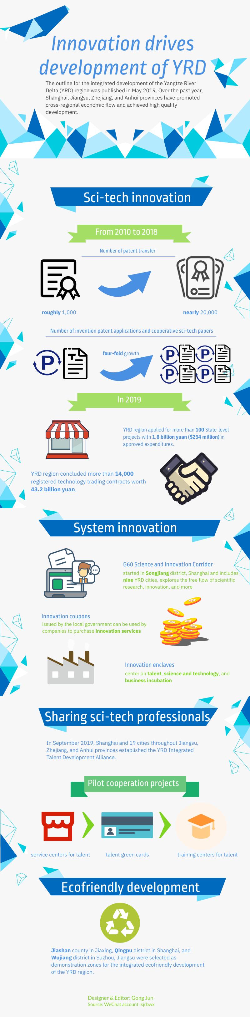 YRD innovation_version final.png