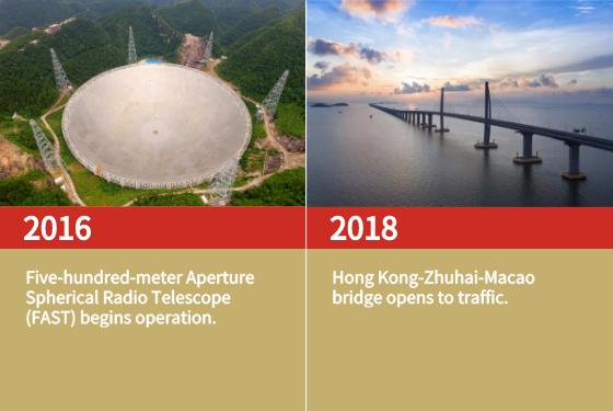 Five-hundred-meter Aperture Spherical Radio Telescope (FAST) begins operation.