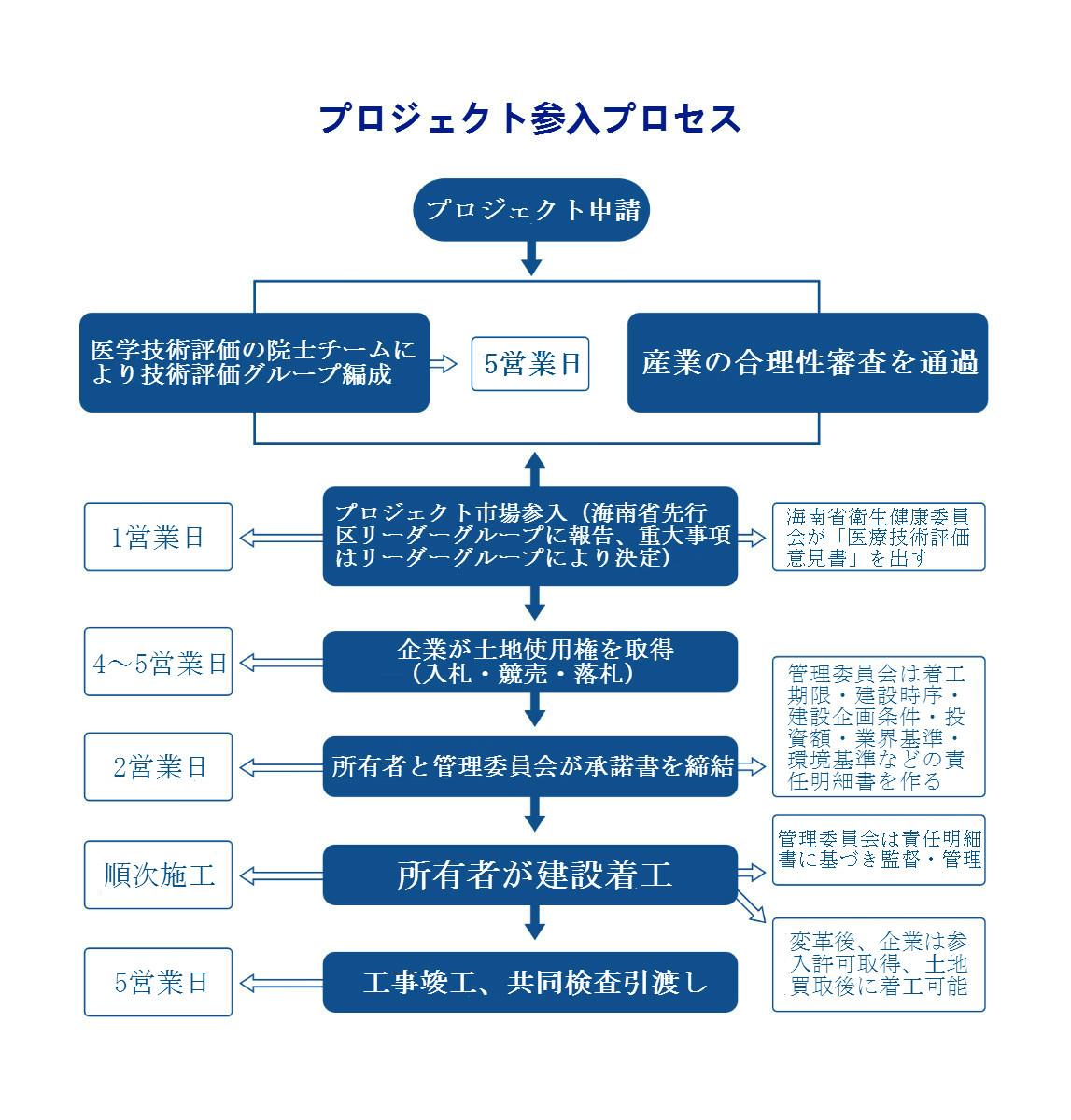 投资流程-日语.jpg
