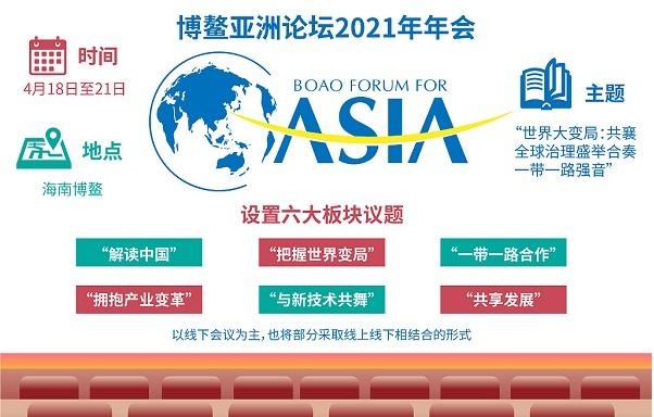 Ежегодное совещание Боаоского азиатского форума в2021году состоитсяс18по21апреля