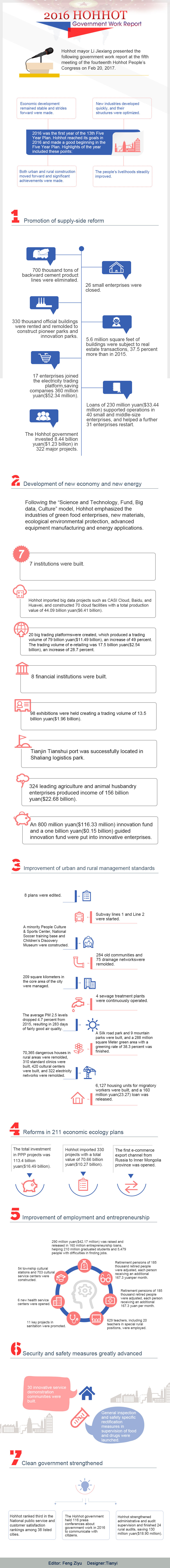 2016-Hohhot-Government-Work-Report(3).jpg