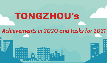 Tongzhou's achievements in 2020 and tasks for 2021