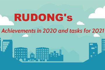Rudong's achievements in 2020 and tasks for 2021