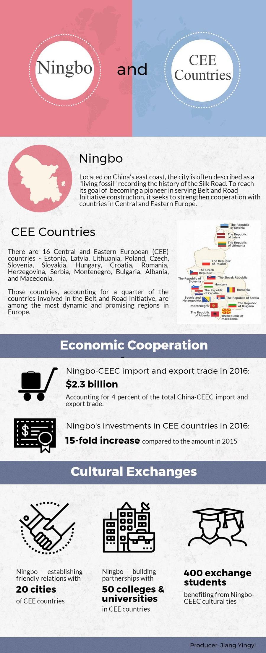 Ningbo and CEE countries_副本-900.jpg