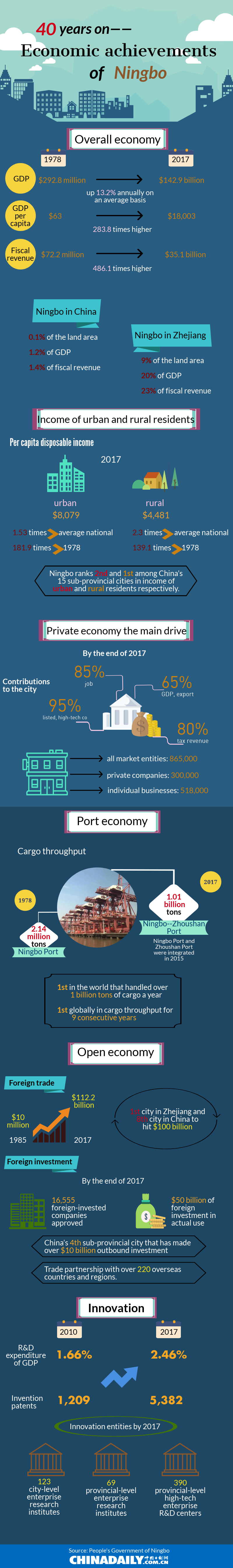 Economic achievements of Ningbo over 40 years (1).png