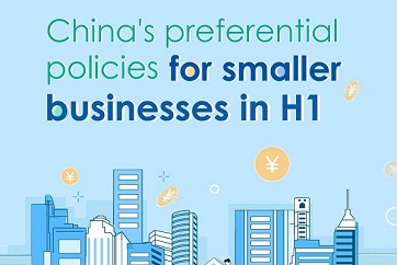 China's preferential policies for smaller businesses in H1