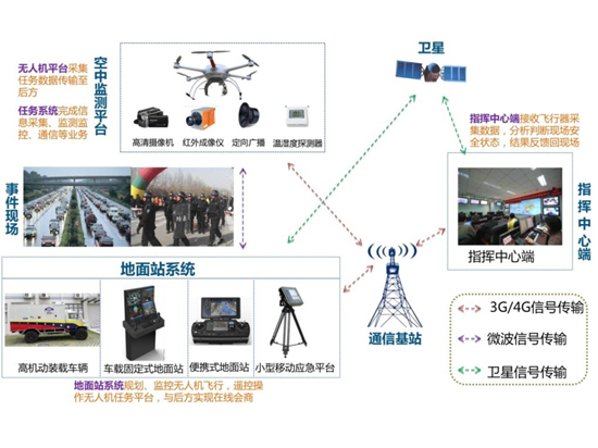 低空复合飞行器应急监测监控系统(辰安科技).jpg