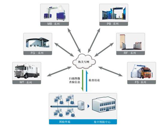 集装箱图像集中检查系统(同方威视).jpg