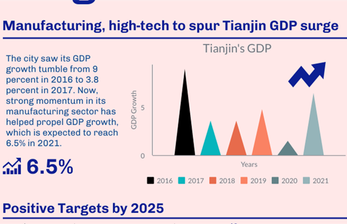 Tianjin predicts 6.5% GDP growth in 2021