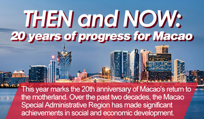 Then and now: 20 years of progress for Macao