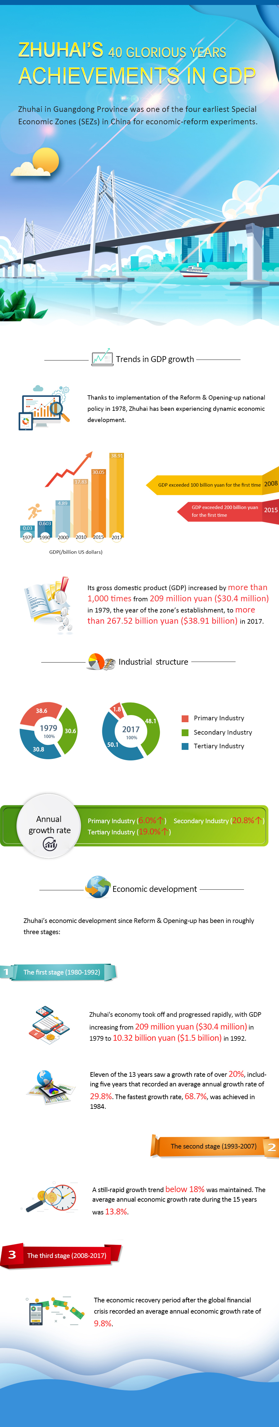 zhuhai GDP_001(3).jpg